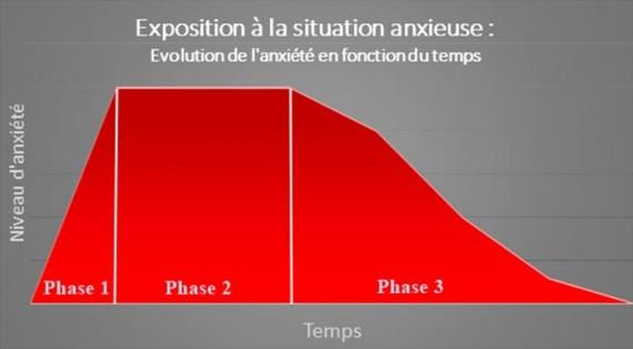 schema-anxiete